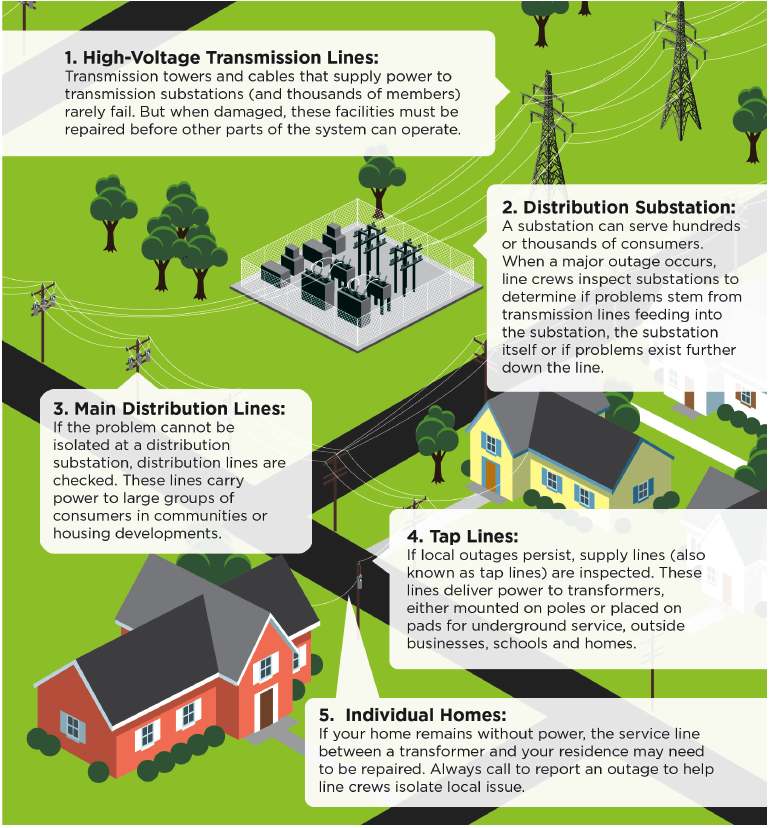 Power Restoration Graphic